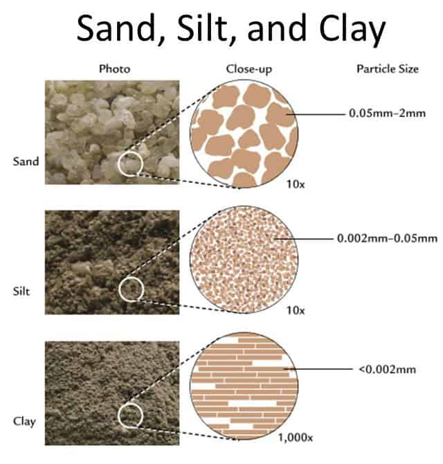 choose the best soil earth materials